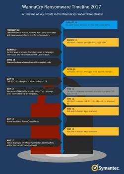WannaCry Timeline (Grafik: Symantec)