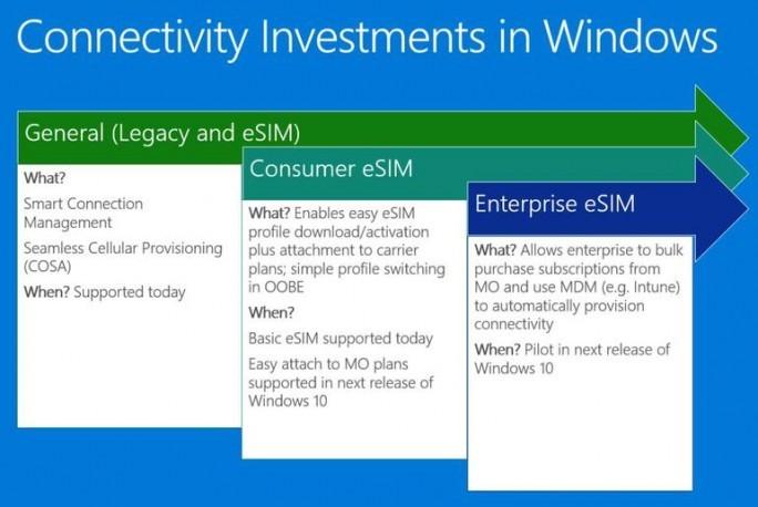 Windows 10 soll künftig die Nutzung von eSIM-Profilen durch Verbraucher und Unternehmen vereinfachen. (Bild: Microsoft)