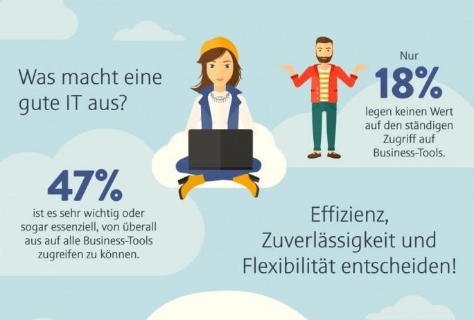 Rund die Hälfte der Mitarbeiter profitiert laut eigener Ansicht von einem flexiblen, ortsunabhängigen Arbeitsplatz. (Bild: Citrix)