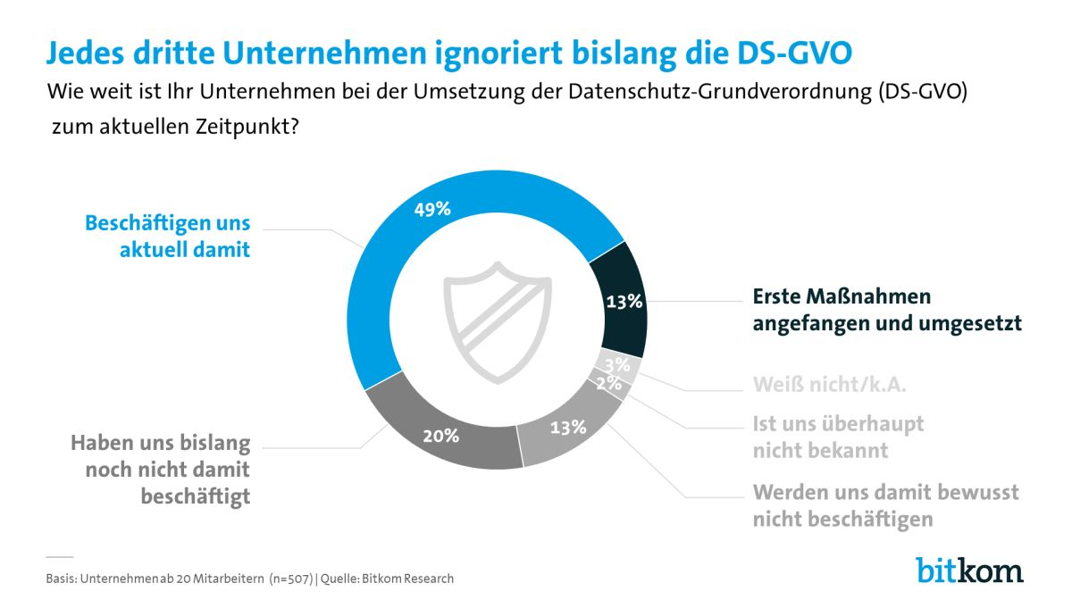 """Stand September 2017 hatten laut Bitkom in Deutschland erst 13 Prozent der Unternehmen in Hinblick auf die DSGVO """"erste Maßnahmen"""" angefangen oder umgesetzt. Nur eine Minderheit geht davon aus, die EU-Verordnung fristgerecht umsetzen zu können. Als größte Hürden sehen die Befragten die wahrgenommene Rechtsunsicherheit und Unklarheit über den Umsetzungsaufwand (Grafik: Bitkom)"""