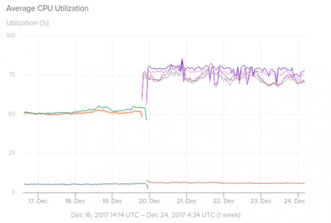 Die CPU-Auslastung auf Amazon Web Service EC2 in paravirtualisierten Umgebungen steigt von 50 auf etwa 75 Prozent. (Bild: Solarwinds)