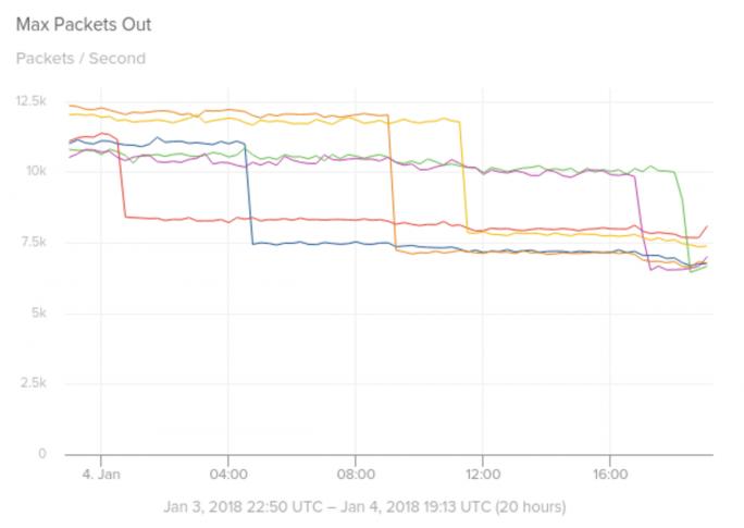 Weitere Folge des Meltdown/Spectre-Patches: Der Durchsatz von Paketen aus Kafka bricht deutlich ein. (Bild: Solarwinds)