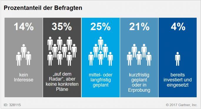 Gartner-Umfrage: nur wenige CIOs setzen derzeit KI-Lösungen ein. (Bild: Gartner)
