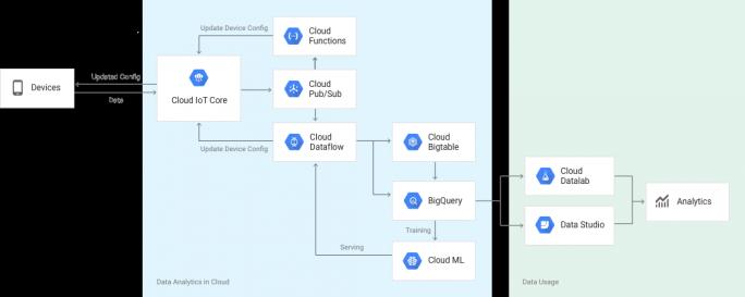 """Googles Cloud IoT Core liest Daten aus """"Dingen"""" aus und verwaltet diese gleichzeitig. Diese Komponente der Google IoT-Cloud soll künftig mit Xively-Technologie vervollständigt werden. Daneben komplettieren die analytischen Features, die Sicherheit und die Skalierbarkeit der Google Cloud den Service. (Bild: Google)"""