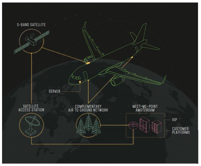 Das European Aviation Network (EAN) versorgt Passagiere während des Fluges mit Breitband mit bis zu 75 Mbit/s. 300 LTE-Basis-Stationen werden mit einem S-Band-Satelliten ergänzt und ermöglichen so nahtlose Internetverbindung während eines Fluges. British Airways ist einer der ersten Fluglinien, die das EAN-Netz anbieten. (Bild: EAN)