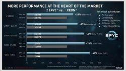 In diversen Benchmarks liegt der EPYC von AMD vor Intels Xeon. (Bild: AMD)