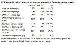 Lediglich die operative Marge weist in HPEs Bilanz für das erste Quartal 2018 einen negativen Wert auf (Bild: HPE)