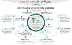 Die Kaspersky Security for Microsoft Office 365 bietet einen mehrschichtigen Cloud-basierten Ansatz für die Sicherung von Office 365. (Bild: Kaspersky Labs)