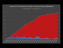 Die Zahl der bekannten Samples mit Bezug zu Spectre und Meltdown. (Bild: AV-Test)