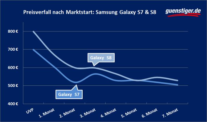 Preisentwicklung der Samsung-Modelle Galaxy S7 und Galaxy S8 im Vergleich. (Bild: guenstiger.de)