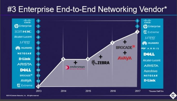Die Aufkäufe der letzten Jahre haben die Position von Extreme Network im Netzwerkmarkt kontinuierlich verbessert. (Bilder: Extreme Networks)