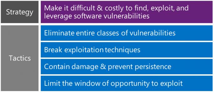 Google: Microsofts Risikominimierungsstrategie hat ein Sicherheitsleck. (Bild: Microsoft)