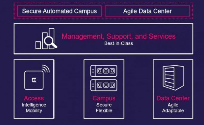 Das Portfolio gliedert sich in die Bereiche Access, Campus und Data Center sowie Management und Service, letzteres funktioniert Domänen-übergreifend. (Bild: Extreme Networks)