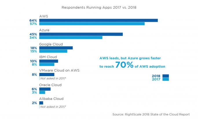 Auf AWS laufen derzeit die meisten Anwendungen, Microsoft hält aktuell den 2. Platz. (Grafik: RightScale)