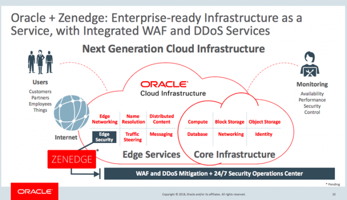 Oracle will mit der Zenedge-Technologie die eigenen Cloud-Angebote sicherer und leistungsfähiger machen. (Bild: Oracle)