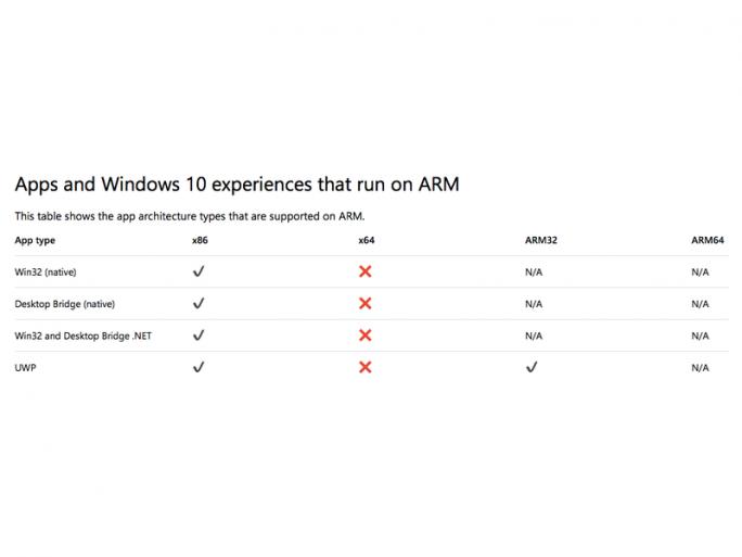 Die Vergleichstabelle bietet Microsoft auf seiner Troubleshooting-Seite für Windows 10 auf ARM nicht mehr an. (Bild: Microsoft)