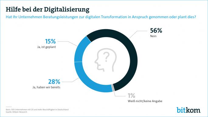 Externe Unterstützung für Digitalisierungsprojekte wird für immer mehr Mittelständler zur Option. Je größer eine Organisation ist, desto häufiger werden auch Beratungsleistungen extern eingekauft (Bild: Bitkom)