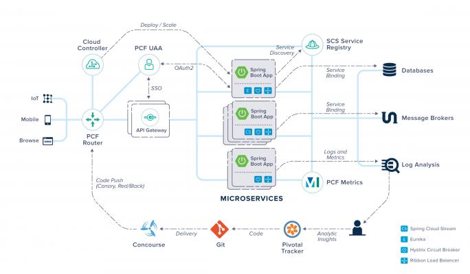 Aufbau von Microservices mithilfe der Pivotal Cloud  Foundry PVDI Microservices Architektur (Bild: Pivotal)