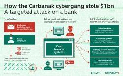 Mit ausgefeilten Tools und einer größeren Organisation hat die Carbanak-Bande in einem Raubzug bis zu 10 Millionen Euro erbeutet. (Bild: Kaspersky Labs)