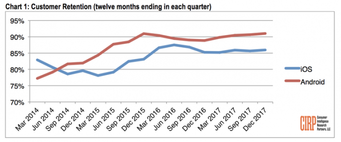 Der Anteil derer, die über ein Jahr hinweg auf einem Betriebssystem bleiben, wächst seit einigen Jahren und habe jetzt einen Höchststand erreicht. (Bild: CIRP)
