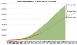 Dieser Graph suggeriert, dass die durchschnittliche Lebensdauer von Apple-Geräten ständig zunimmt. Im Schnitt über alle Geräte hinweg soll die Lebensdauer vier Jahre und drei Monate betragen, geschätzt etwa zwei Drittel aller verkauften Apple-Geräte sind nach wie vor aktiv. (Bild: Asymco)