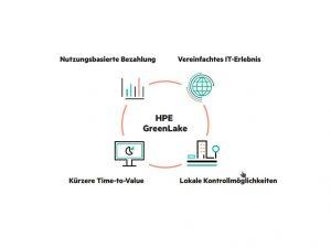 HPE: Nutzungsbasierter IT (Bild: HPE)