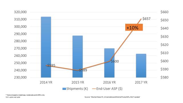 PC-Verkäufe und durchschnittliche Verkaufspreisentwicklung (Bild: Gartner)