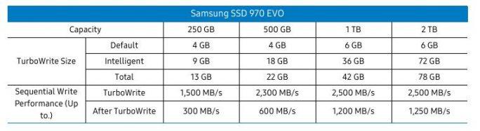 Samsung SSD 970 EVO: TurboWrite (Bild: Samsung)