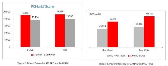 Samsung SSD 970 PRO: Benchmarks (Bild: Samsung)