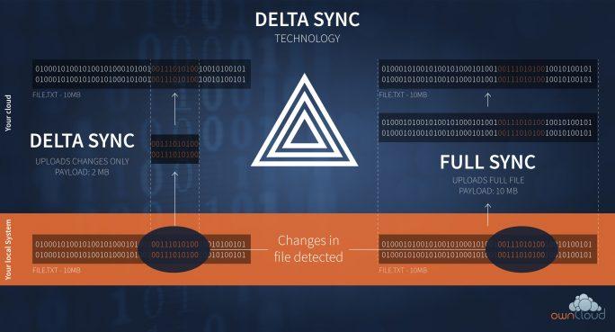 Delta Sync vergleicht Dateien vor und nach der Veränderung. lediglich modifizierte Bereiche - und nicht wie bisher die ganze veränderte Datei -  werden dann synchronisiert. (Bild: ownCloud)
