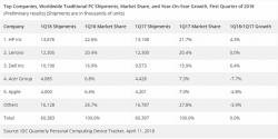 IDC-Zahlen zum PC-Markt im ersten Quartal 2018 (Bild: IDC)