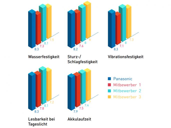 Einkäufer bewerteten Panasonic am besten hinsichtlich Lesbarkeit bei Tageslicht, Akkulaufzeit, Sturz- und Stoßresistenz sowie Vibrations- und Wasserschutz (Grafik: Panasonic).