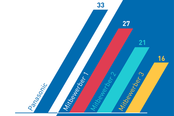 Panasonic erreicht mit 33,6 Punkten die Spitze des NPS-Scoreboards. Das Ergebnis beschreibt, mit welcher Wahrscheinlichkeit Einkäufer ein Unternehmen und Produkt weiterempfehlen (Grafik: Panasonic).