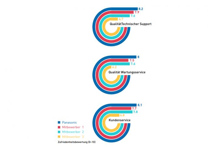 In der VDC-Studie schlug Panasonic seine Konkurrenten bei der Qualität des technischen Supports sowie beim Wartungs- und Kundenservice (Grafik: Panasonic).