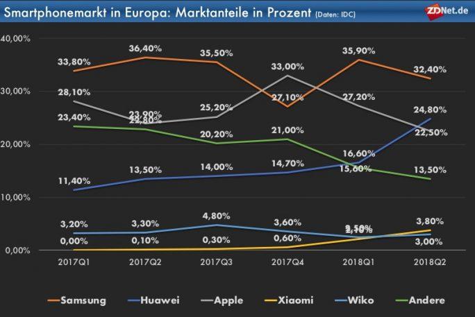IDC: Smartphonemarkt in Europa Q2/2018 (Tabelle: ZDNet.de)