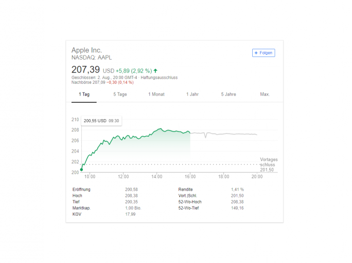Share price Apple (Image: Google)