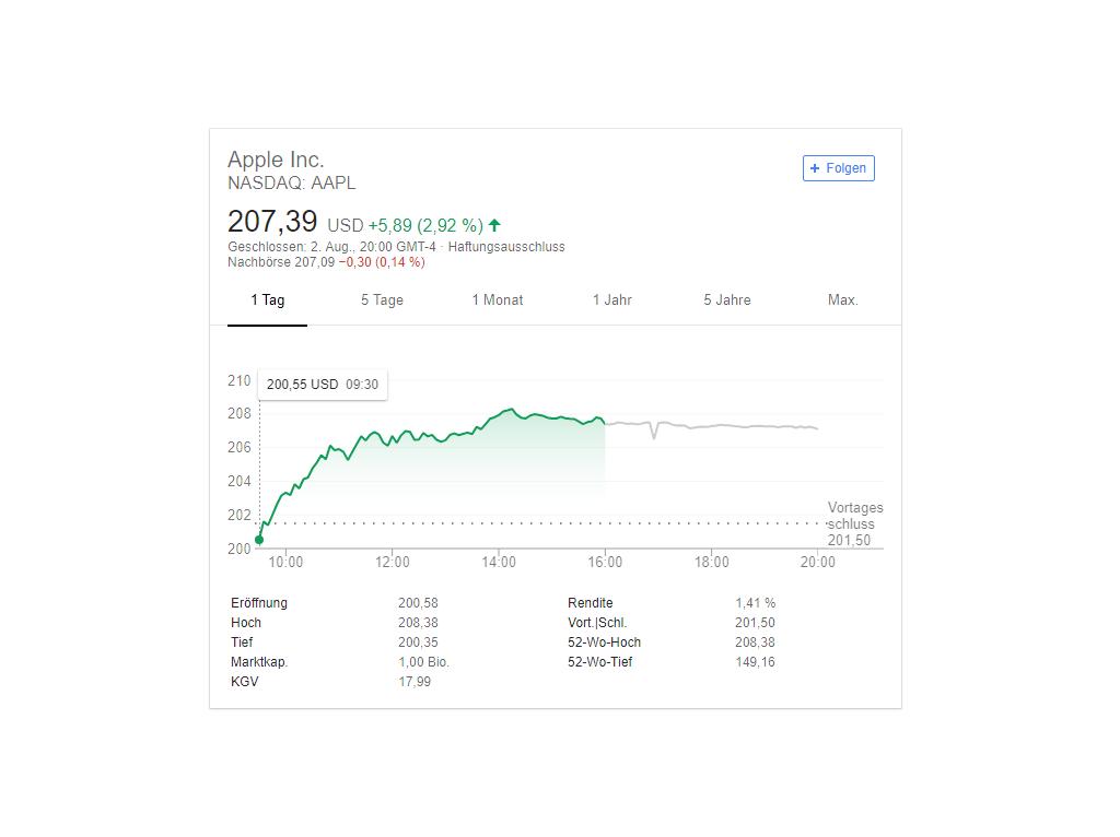 Google Company Aktienkurs