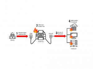 Beim Faxploit-Angriff dienen Multifunktionsdrucker als Einfallstor für Schadsoftware (Bild: Check Point).