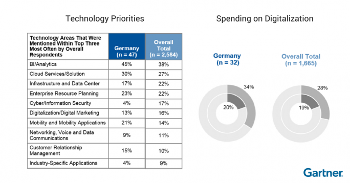 Gartner: Germany perspective (Grafik: Gartner)