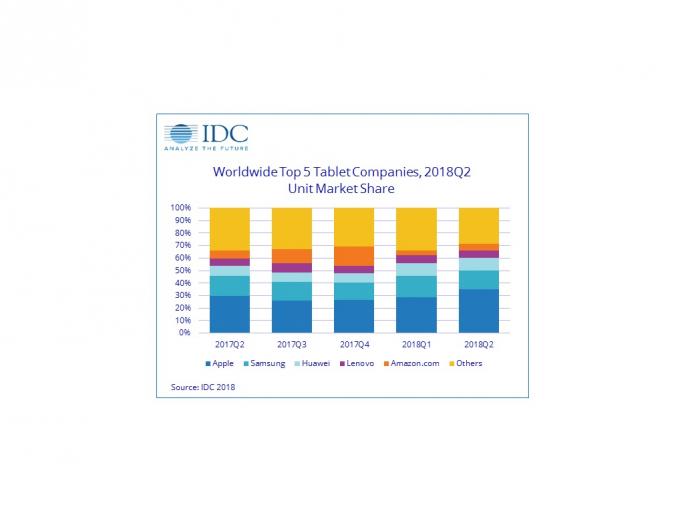 Tabletmarkt (Bild: IDC)