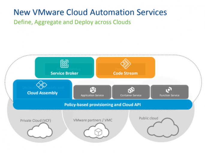 VMware Cloud Services (Bild: VMware)