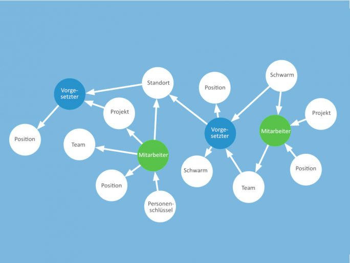 Neo4j Graph Personalstrukturen (Bild: Neo4j)