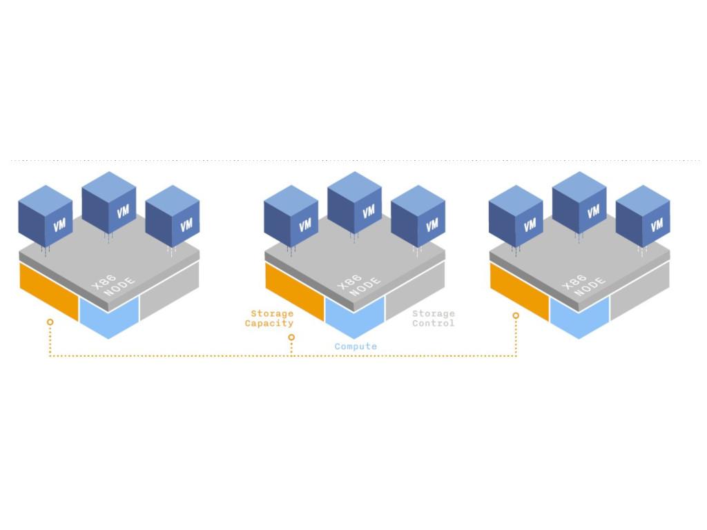 Nutanix webscale (Bild: Nutanix)