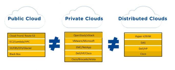Die Protokollarchitekturen von Public, Private und verteilter Cloud zeigen: Kompatibilität ohne Hindernisse ist eine Illusion (Bild: Nutanix).