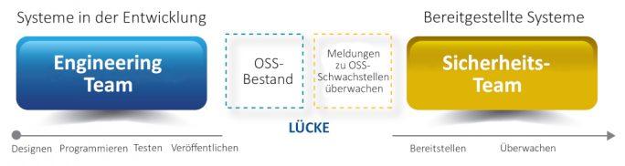 OSS Phases (Bild: Flexera)