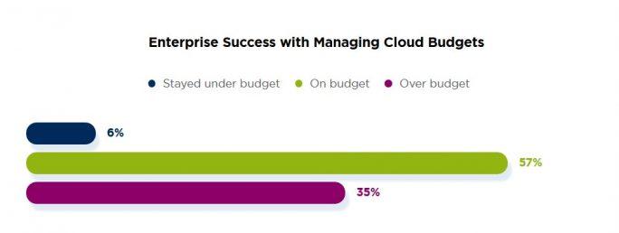 Public-Cloud-Kosten übersteigen bei vielen Anwendern das geplante Budget (Bild: Nutanix)