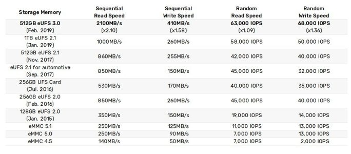 eUFS 3.0: Performance (Tabelle. Samsung)