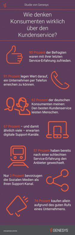 Infographic (Bild: Genesys)