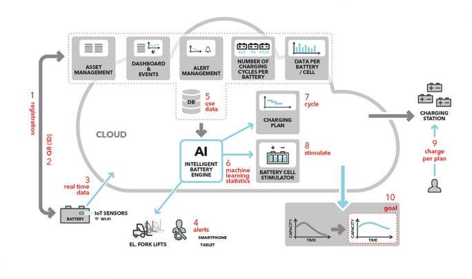 Ein intelligentes System für das Batteriemanagement hilft Unternehmen dabei, die Lebensdauer von Batterien zu steigern (Bild: Comtrade).