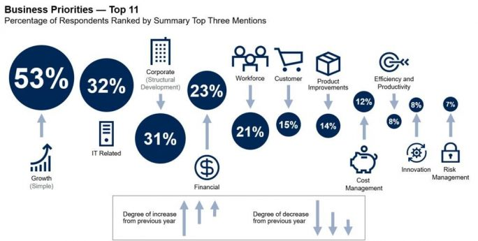 Top 11 Business-Prioritäten der CEOs (Grafik: Gartner, Mai 2019)